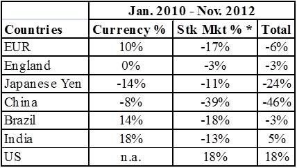 Table 1 Currency And Stock Market Changes