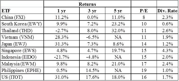 Investing in 2014: How About Asia? – Elliott Morss